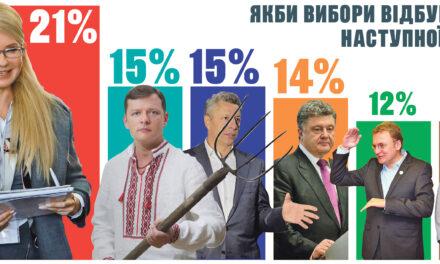 Юлія Тимошенко та партія «Батьківщина» тримають лідерство
