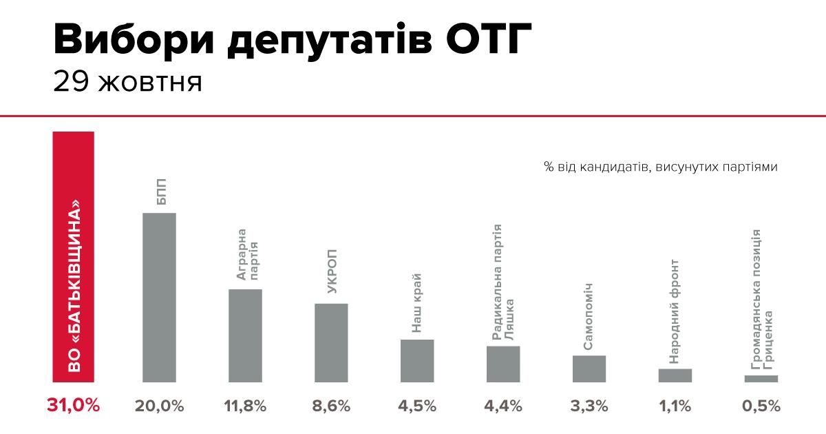 «Батьківщина» на Львівщині отримала перше місце на виборах до рад ОТГ