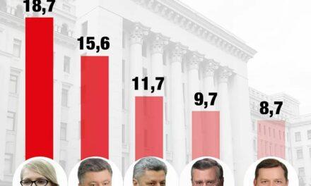 За Тимошенко готові проголосувати 18,7% виборців