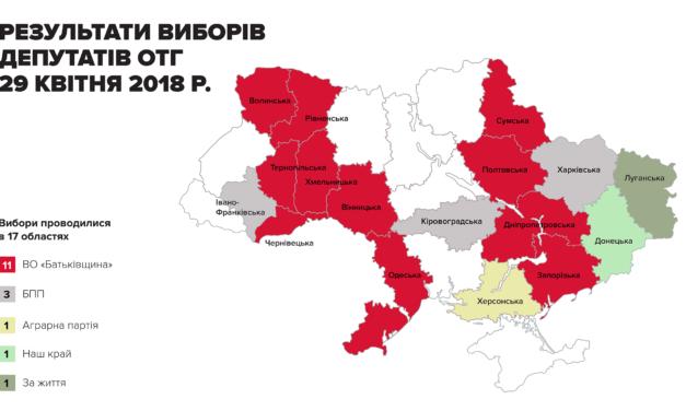 «Батьківщина» перемогла на виборах в громадах із результатом 35,4%