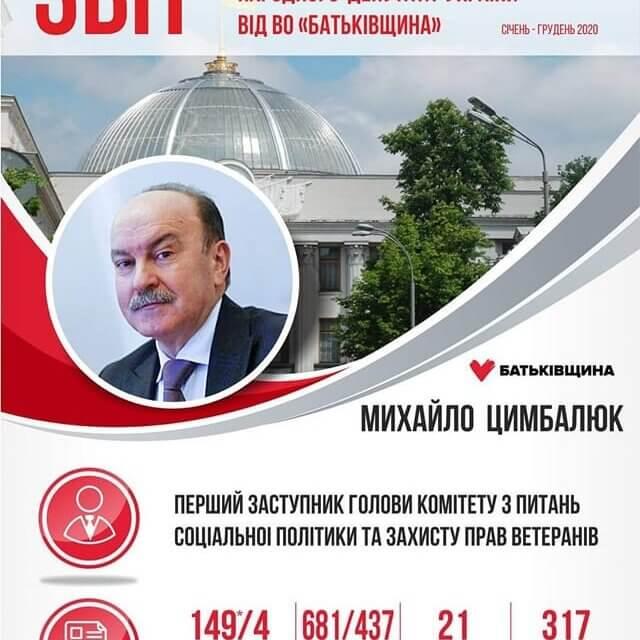 Звіт Михайла Цимбалюка про роботу у 2020 році